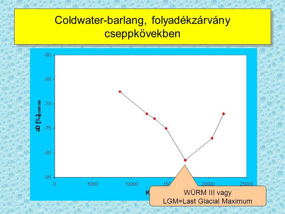 Coldwater-barlang, folyadékzárvány cseppkövekben