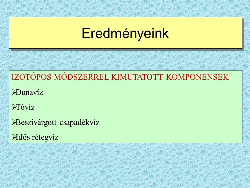 Eredményeink IZOTÓPOS MÓDSZERREL KIMUTATOTT KOMPONENSEK Dunavíz Tóvíz