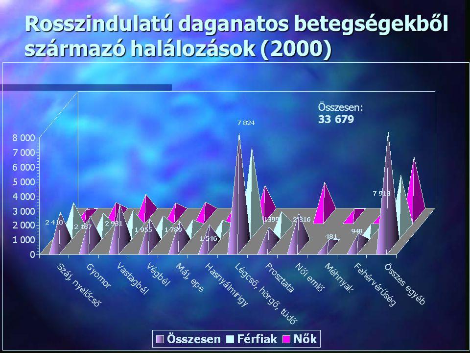 Rosszindulatú daganatos betegségekből származó halálozások (2000)