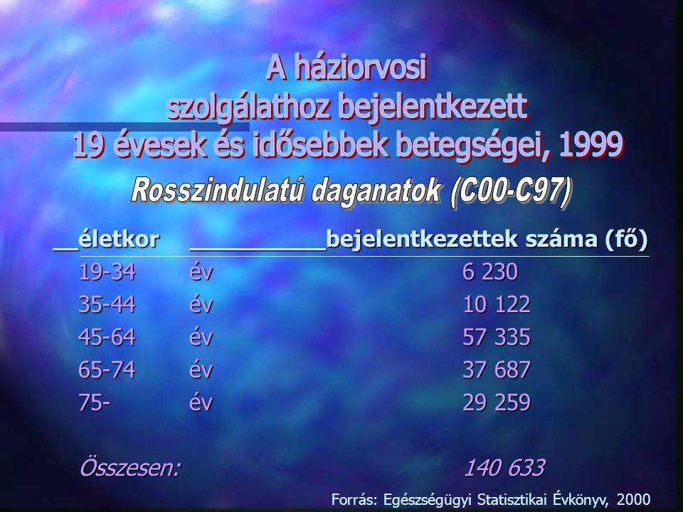 szolgálathoz bejelentkezett 19 évesek és idősebbek betegségei, 1999
