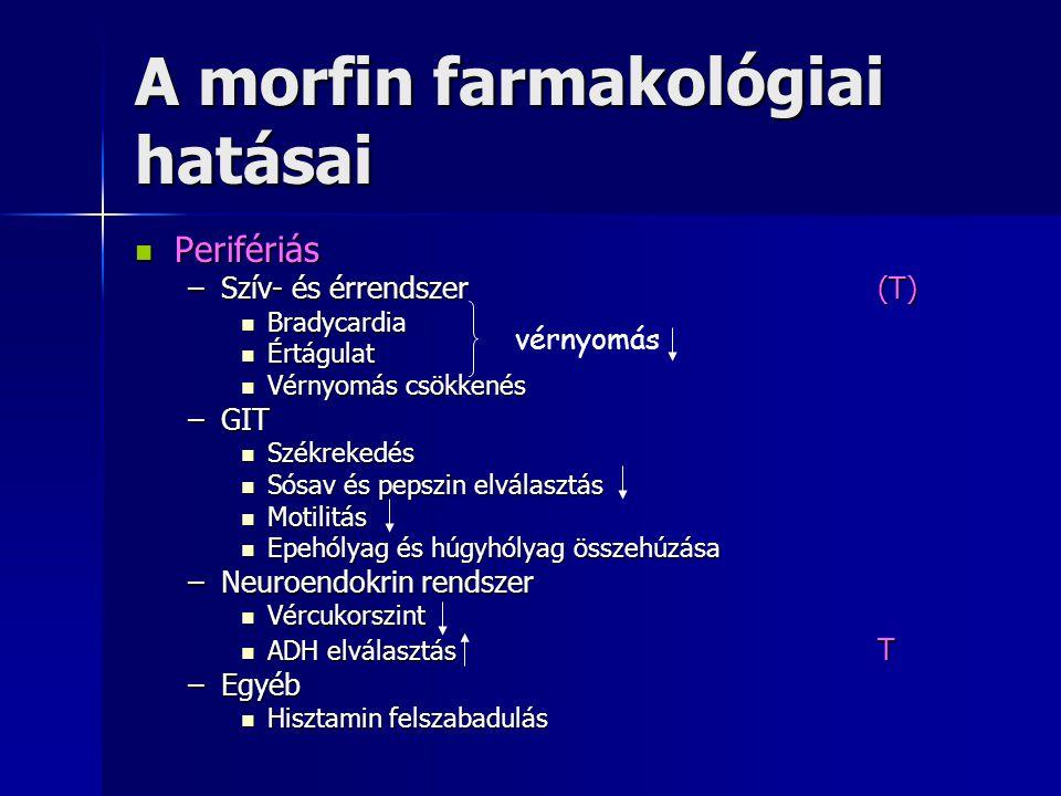 A morfin farmakológiai hatásai