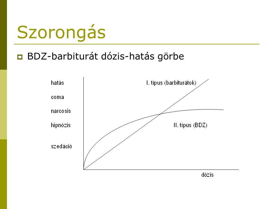 Szorongás BDZ-barbiturát dózis-hatás görbe