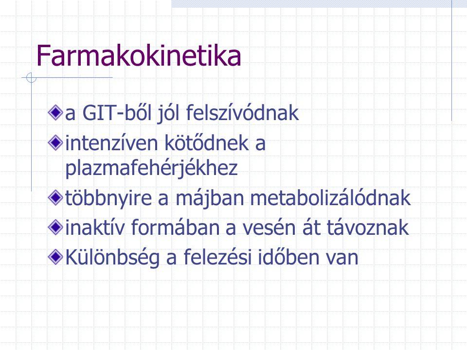 Farmakokinetika a GIT-ből jól felszívódnak