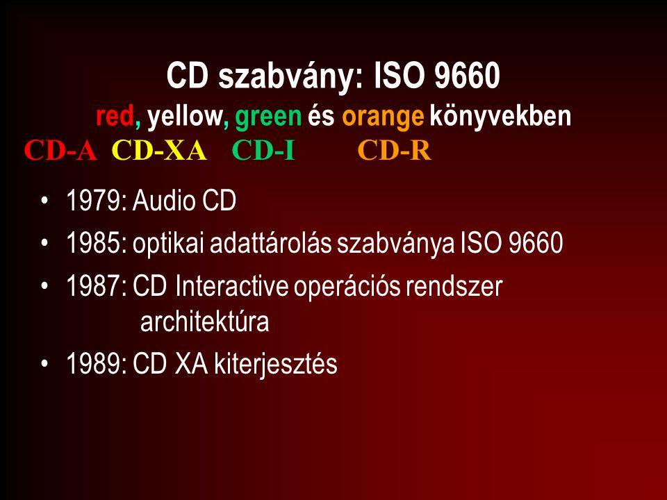 CD szabvány: ISO 9660 red, yellow, green és orange könyvekben