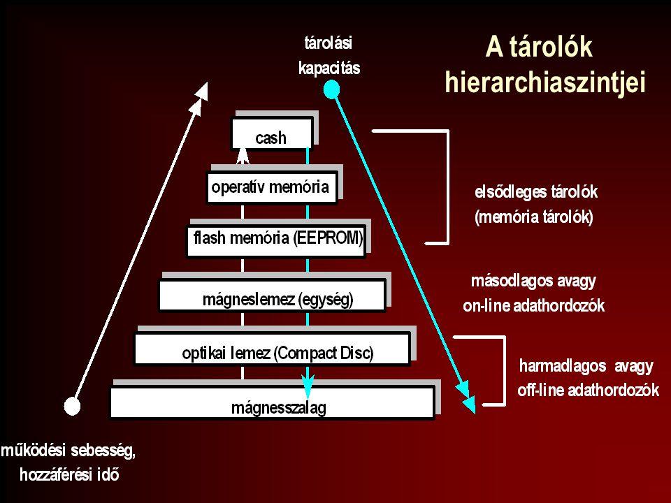 A tárolók hierarchiaszintjei