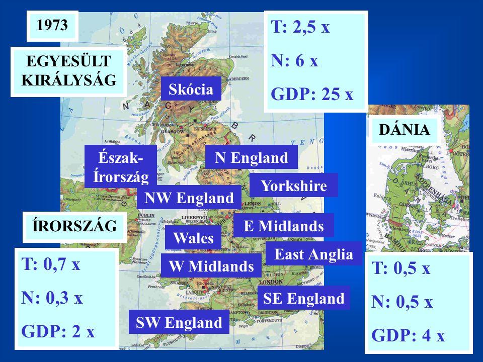 T: 2,5 x N: 6 x GDP: 25 x T: 0,7 x T: 0,5 x N: 0,3 x N: 0,5 x GDP: 2 x