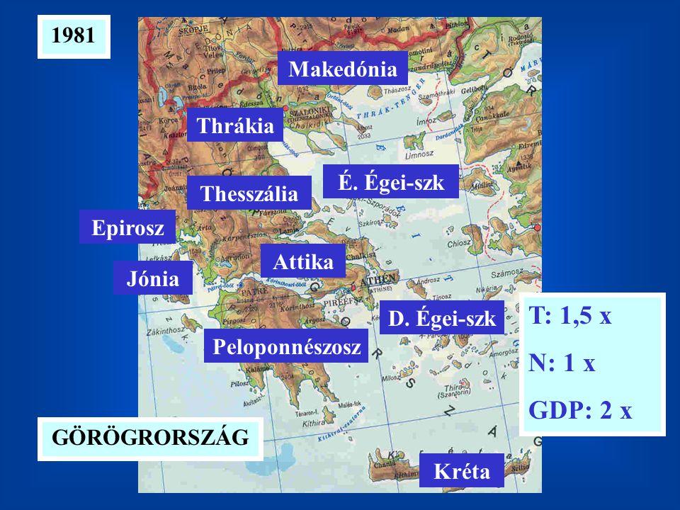 T: 1,5 x N: 1 x GDP: 2 x 1981 Makedónia Thrákia É. Égei-szk Thesszália