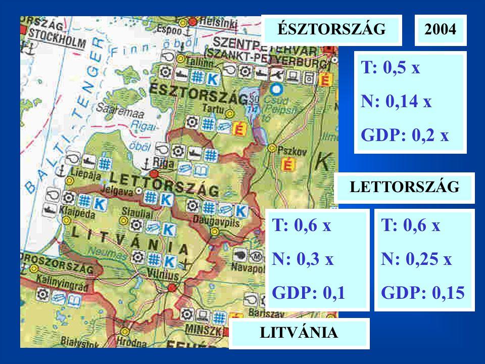 T: 0,5 x N: 0,14 x GDP: 0,2 x T: 0,6 x N: 0,3 x GDP: 0,1 T: 0,6 x