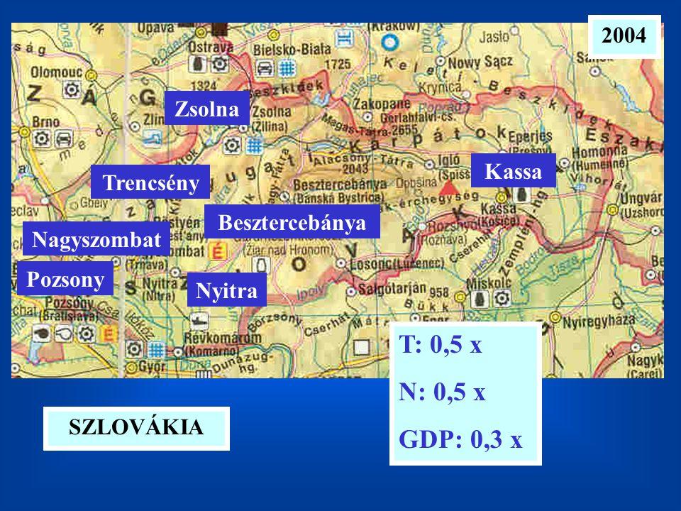 T: 0,5 x N: 0,5 x GDP: 0,3 x 2004 Zsolna Kassa Trencsény