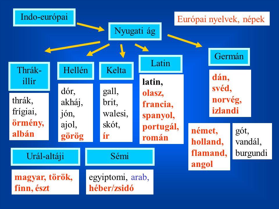 Indo-európai Európai nyelvek, népek. Nyugati ág. Germán. Latin. Thrák-illír. Hellén. Kelta. dán, svéd, norvég, izlandi.
