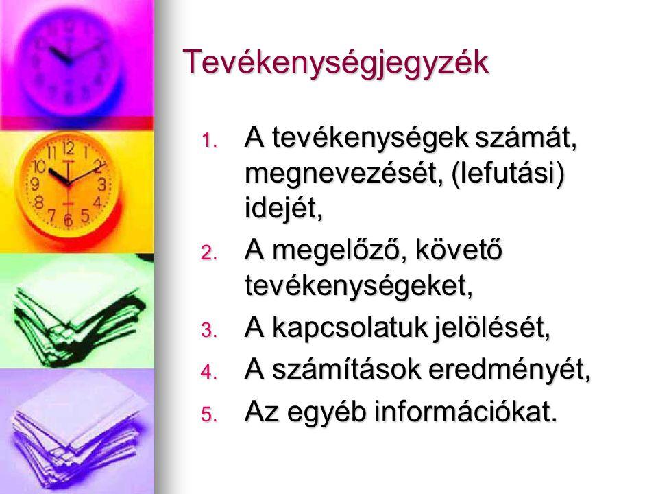 Tevékenységjegyzék A tevékenységek számát, megnevezését, (lefutási) idejét, A megelőző, követő tevékenységeket,