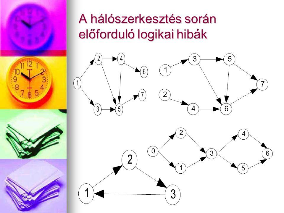 A hálószerkesztés során előforduló logikai hibák