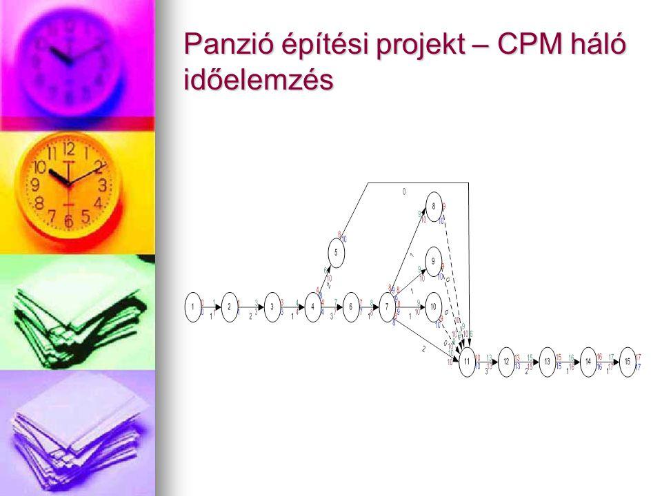 Panzió építési projekt – CPM háló időelemzés