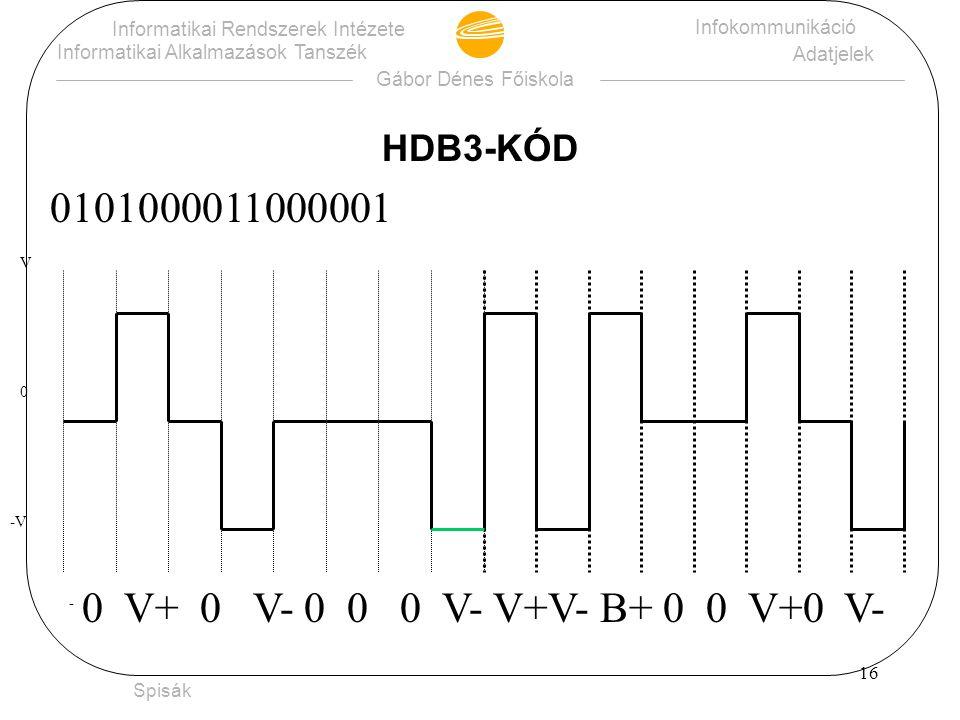 0101000011000001 HDB3-KÓD 0 V+ 0 V- 0 0 0 V- V+V- B+ 0 0 V+0 V-