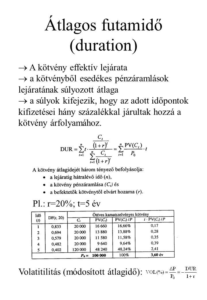 Átlagos futamidő (duration)
