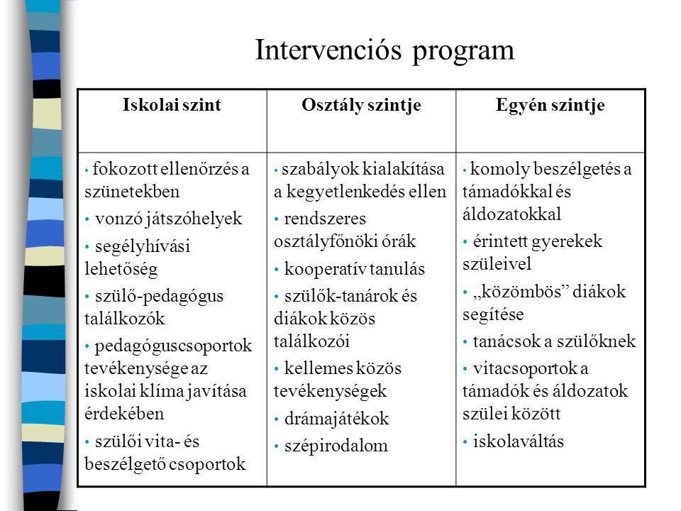 Intervenciós program Iskolai szint Osztály szintje Egyén szintje