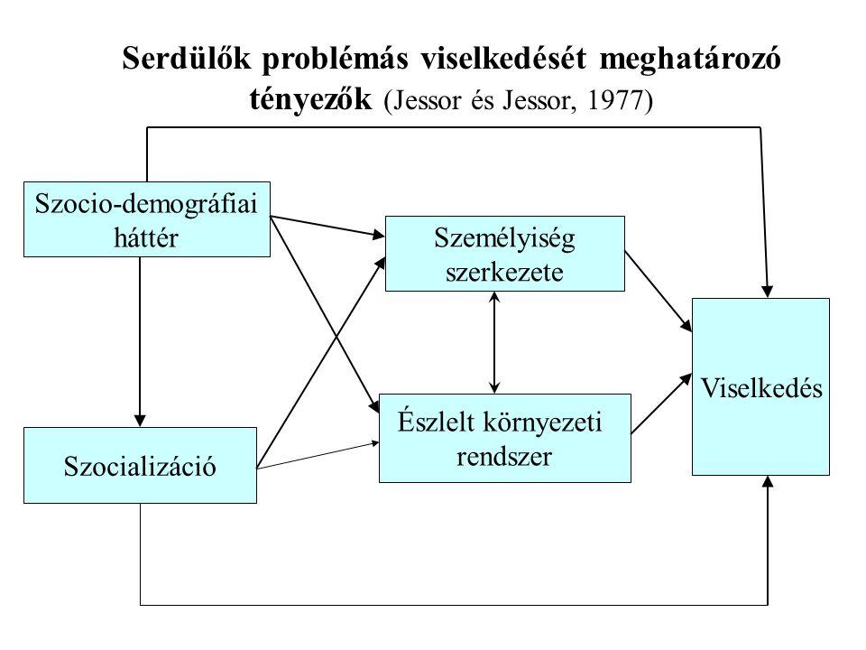 Serdülők problémás viselkedését meghatározó tényezők (Jessor és Jessor, 1977)
