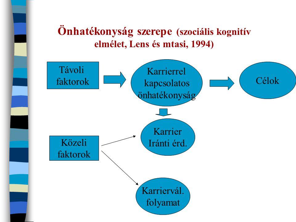 Önhatékonyság szerepe (szociális kognitív elmélet, Lens és mtasi, 1994)