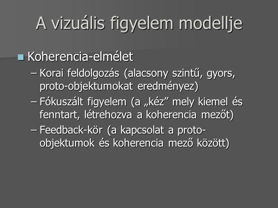 A vizuális figyelem modellje