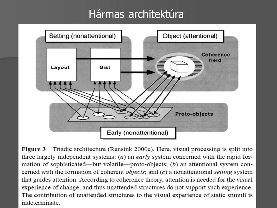 Hármas architektúra