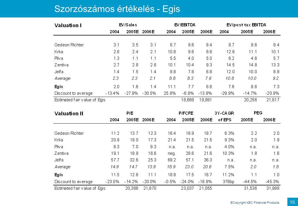 Szorzószámos értékelés - Egis