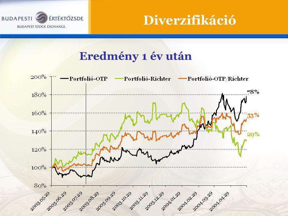 Diverzifikáció Eredmény 1 év után