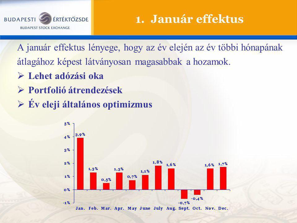 1. Január effektus A január effektus lényege, hogy az év elején az év többi hónapának. átlagához képest látványosan magasabbak a hozamok.