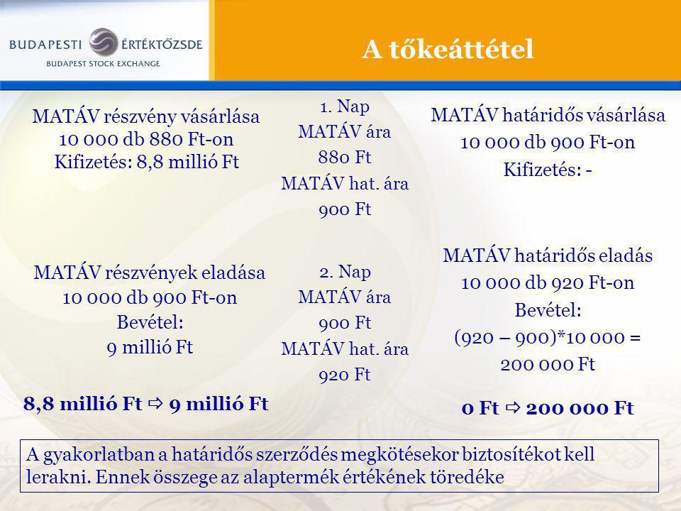A tőkeáttétel MATÁV határidős vásárlása MATÁV részvény vásárlása