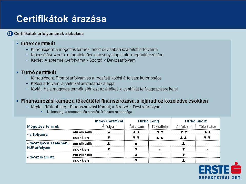 Certifikátok árazása Index certifikát Turbó certifikát