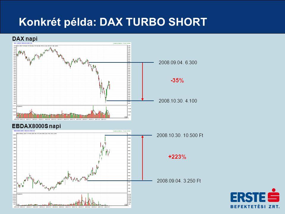 Konkrét példa: DAX TURBO SHORT