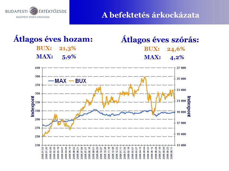 A befektetés árkockázata