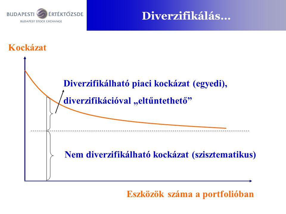 Diverzifikálás… Kockázat Diverzifikálható piaci kockázat (egyedi),
