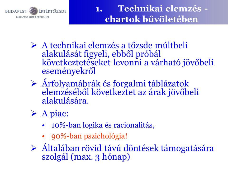 1. Technikai elemzés - chartok bűvöletében