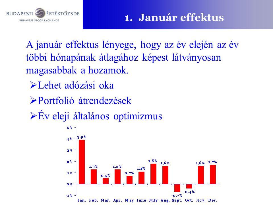 1. Január effektus A január effektus lényege, hogy az év elején az év többi hónapának átlagához képest látványosan magasabbak a hozamok.