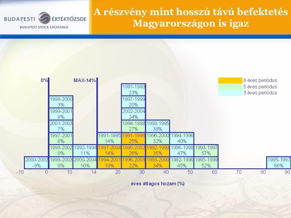 A részvény mint hosszú távú befektetés Magyarországon is igaz