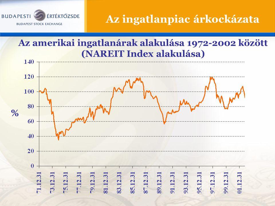 Az ingatlanpiac árkockázata