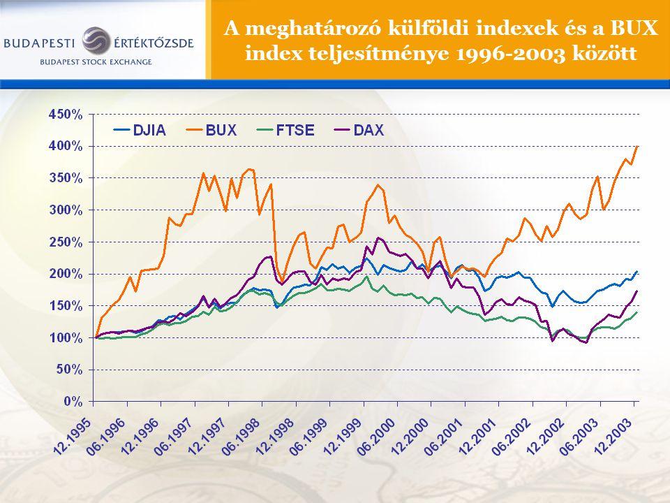 A meghatározó külföldi indexek és a BUX index teljesítménye 1996-2003 között