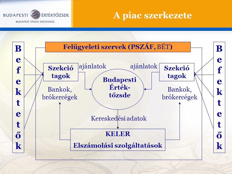 Budapesti Érték-tőzsde Elszámolási szolgáltatások