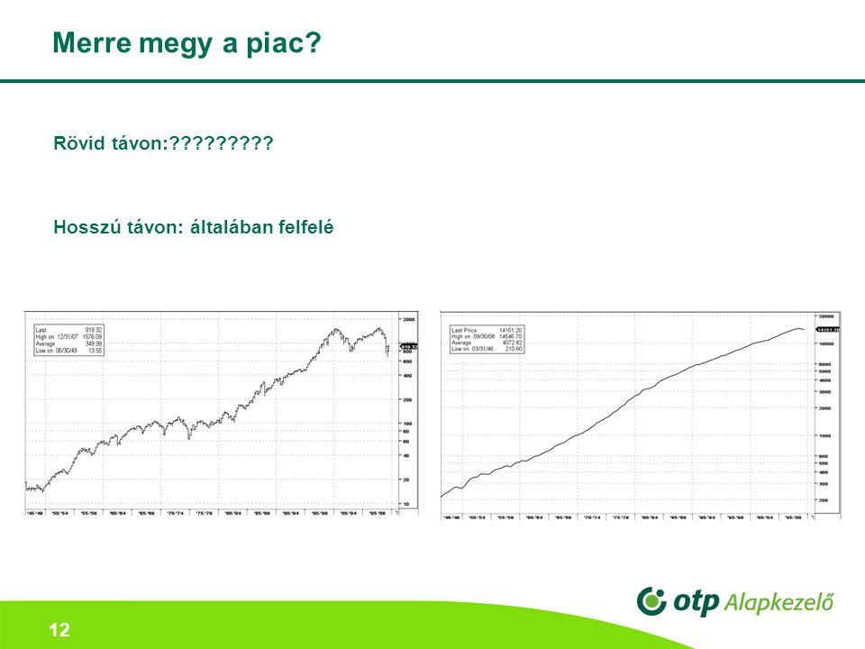 Merre megy a piac Rövid távon: