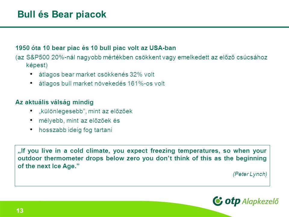 Bull és Bear piacok 1950 óta 10 bear piac és 10 bull piac volt az USA-ban.