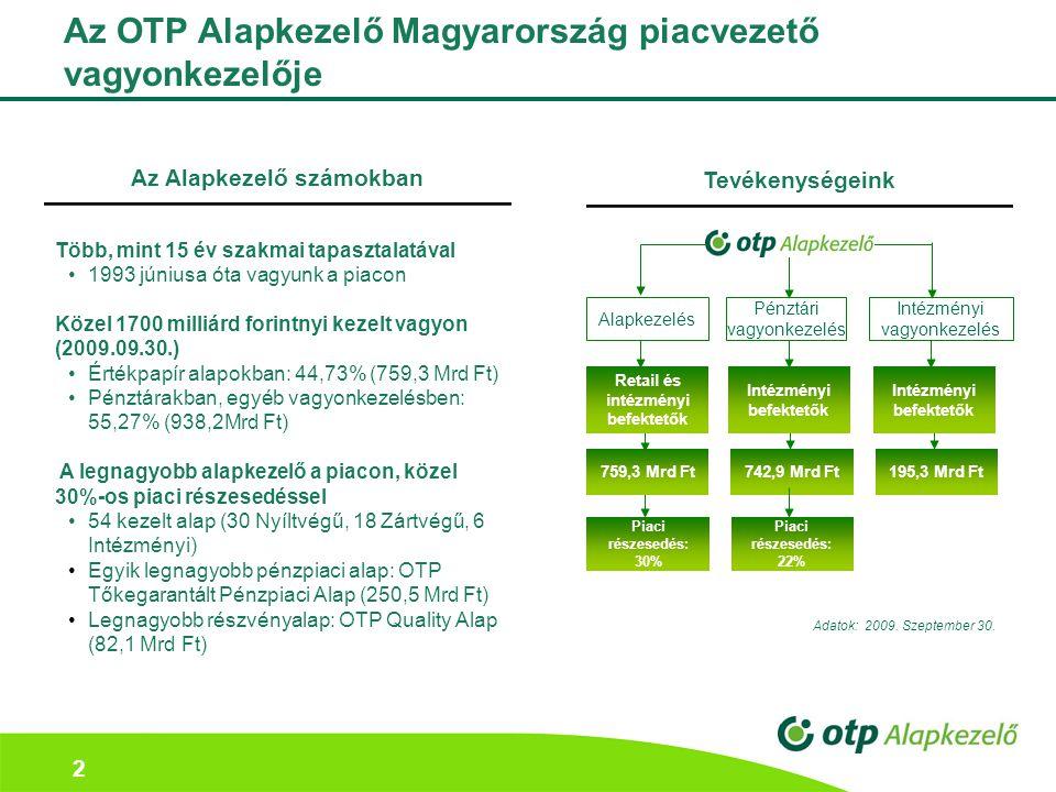 Az OTP Alapkezelő Magyarország piacvezető vagyonkezelője