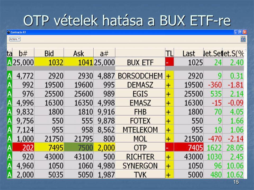 OTP vételek hatása a BUX ETF-re