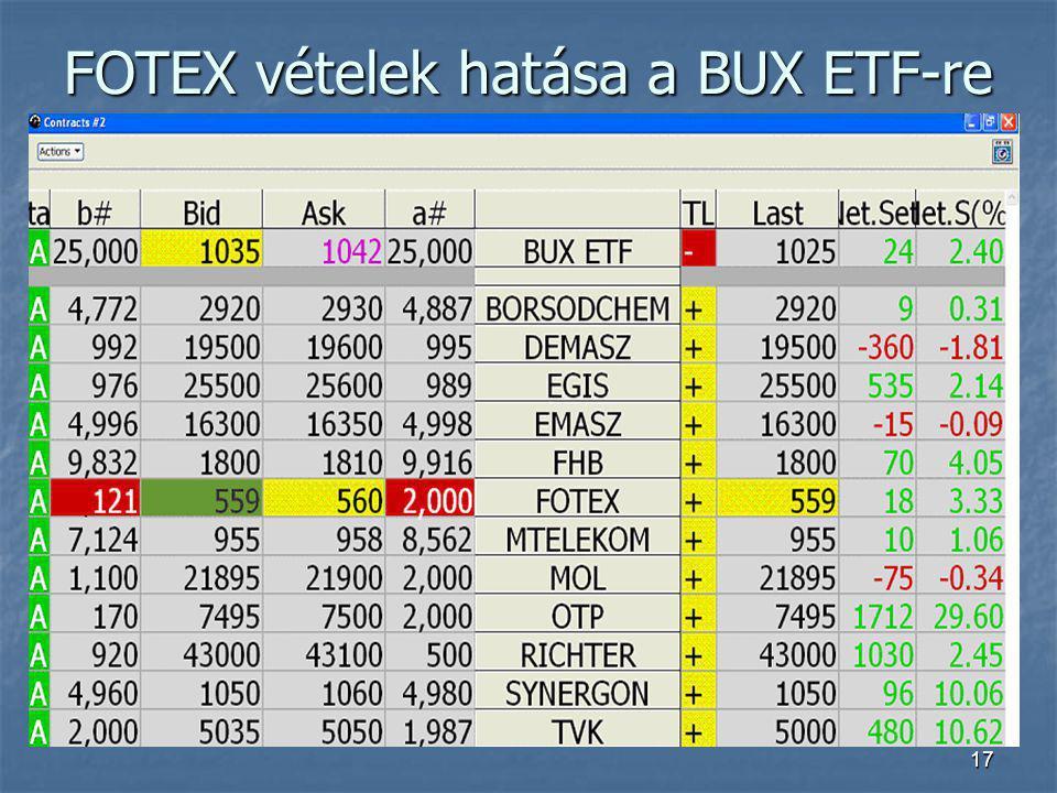 FOTEX vételek hatása a BUX ETF-re