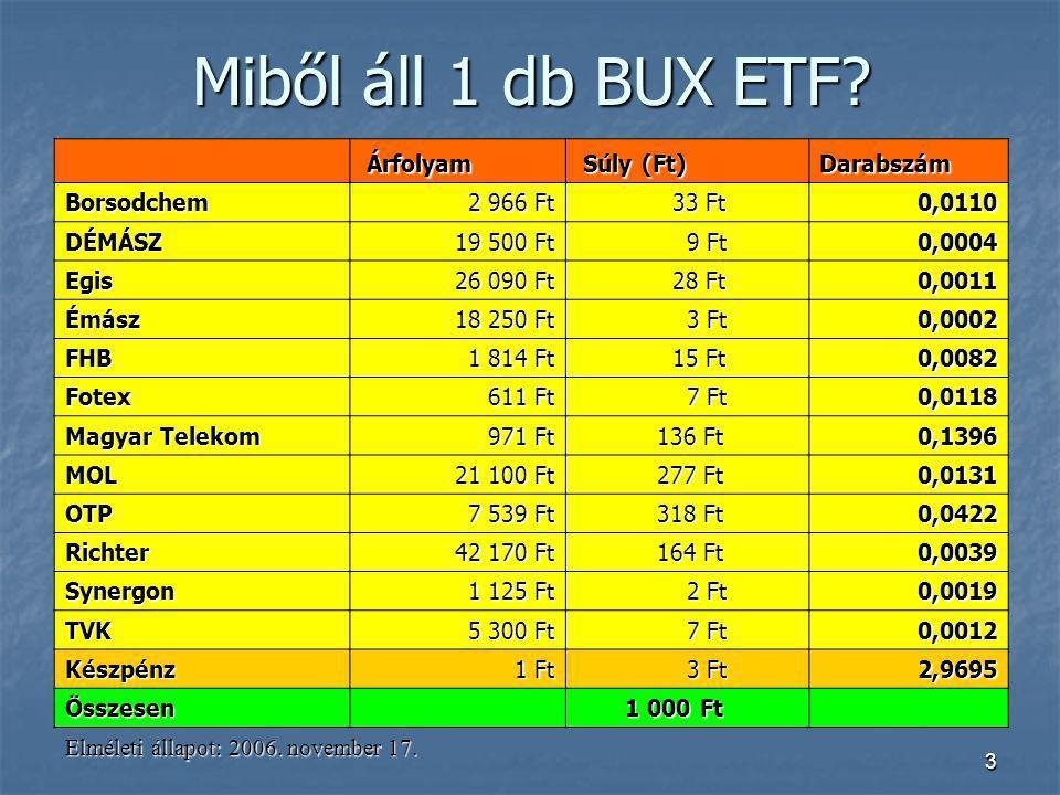 Miből áll 1 db BUX ETF Árfolyam Súly (Ft) Darabszám Borsodchem