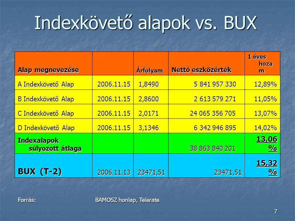 Indexkövető alapok vs. BUX