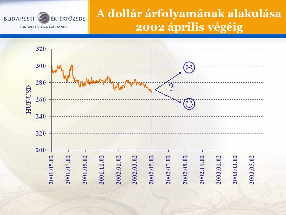 A dollár árfolyamának alakulása 2002 április végéig