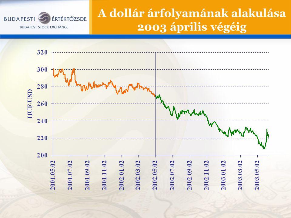 A dollár árfolyamának alakulása 2003 április végéig