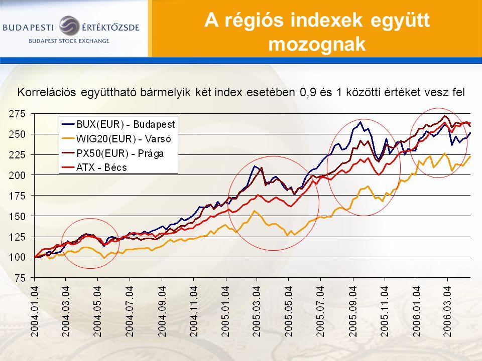 A régiós indexek együtt mozognak