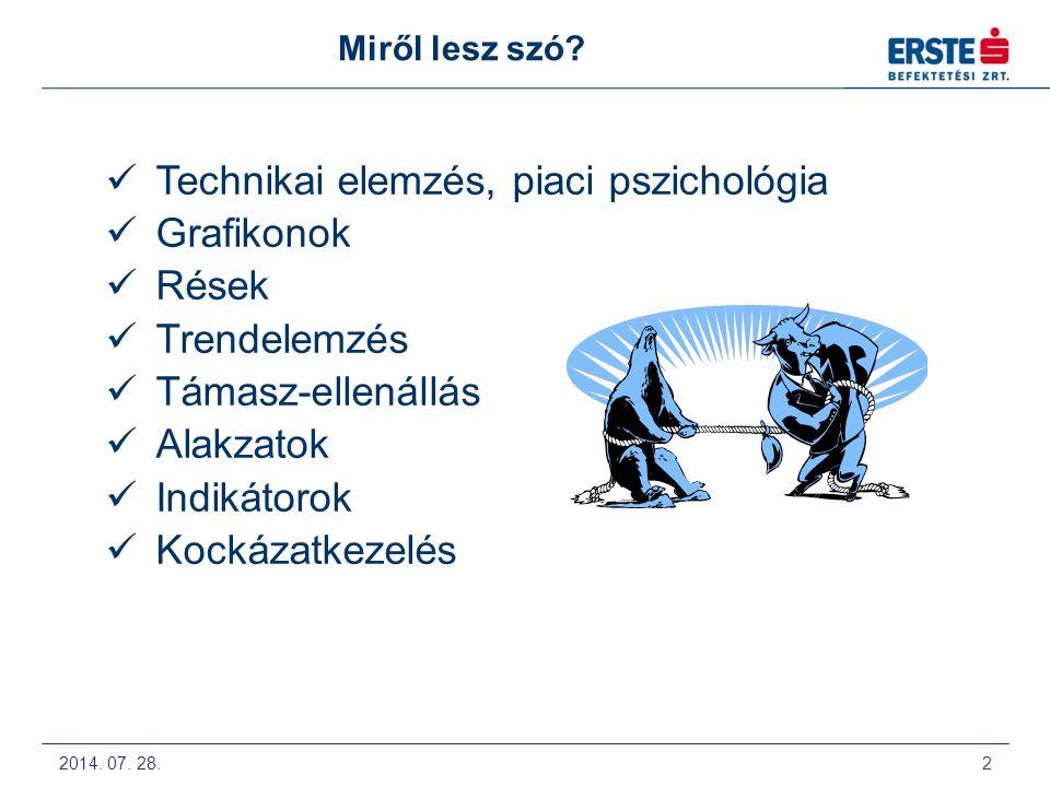 Technikai elemzés, piaci pszichológia Grafikonok Rések Trendelemzés
