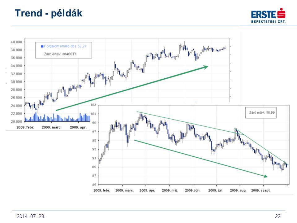 Trend - példák 2009. Május 12-14. Technikai Elemzés alapjai előadás a Budapesti Értéktőzsdén 22